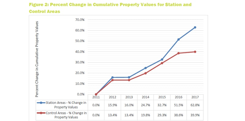 SunRail boosted property values around stations by $2.4B, study says