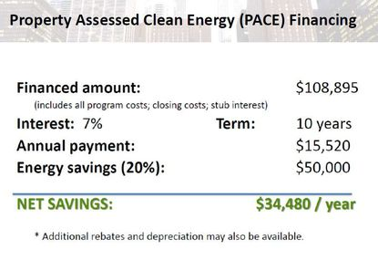 In this example provided by Chris Castro, a loan through PACE financing for an Orlando building's energy efficiency renovations would generate greater energy savings each year than the annual payment, increasing that building's Net Operating Income in Year One.