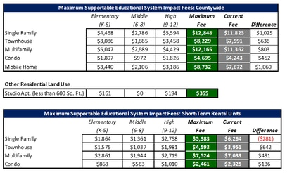 Osceola School Board members will discuss a proposal to charger higher school impact fees to account for higher construction and land costs.