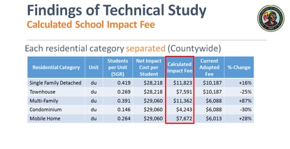 Osceola County Schools calculated new impact fees based strictly on cost and housing type. This scenario doesn't include a discount for vacation homes.