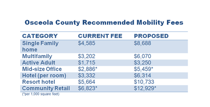 Osceola County will honor the current mobility fee rate for any project that receives a building permit before May 1.