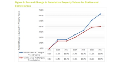 This chart provides a picture of how the station area property values have grown over time. From 2011 to 2017, property values grew 23% faster in the station areas (blue) than in the control areas, providing a strong indication that SunRail has contributed to the rapid property value growth in the station areas.